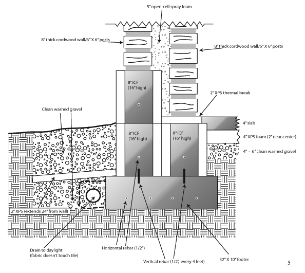 Best Cordwood Home Designs Images - Interior Design Ideas ...